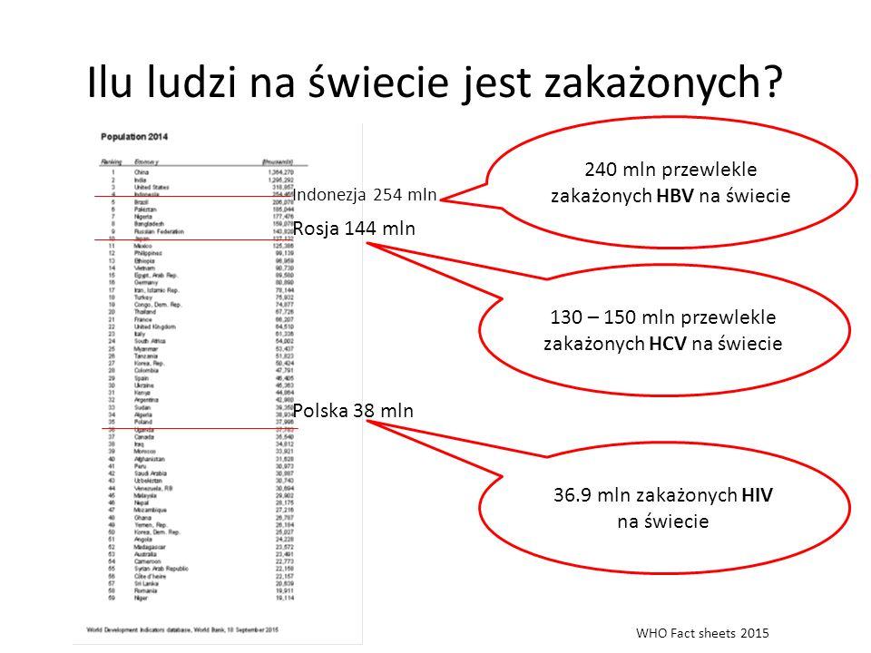 Ilu ludzi na świecie jest zakażonych? Rosja 144 mln Polska 38 mln Indonezja 254 mln 130 – 150 mln przewlekle zakażonych HCV na świecie 240 mln przewle