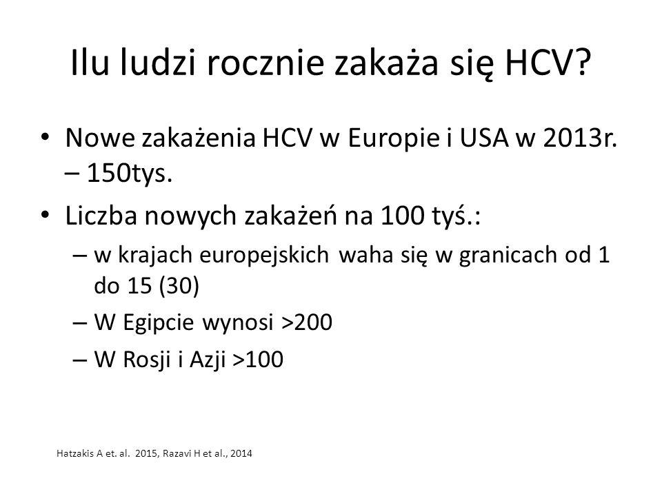 Ilu ludzi rocznie zakaża się HCV? Nowe zakażenia HCV w Europie i USA w 2013r. – 150tys. Liczba nowych zakażeń na 100 tyś.: – w krajach europejskich wa