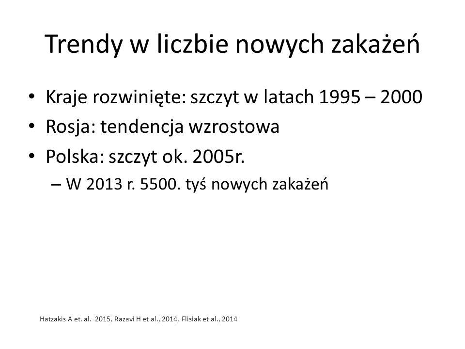 Trendy w liczbie nowych zakażeń Kraje rozwinięte: szczyt w latach 1995 – 2000 Rosja: tendencja wzrostowa Polska: szczyt ok. 2005r. – W 2013 r. 5500. t