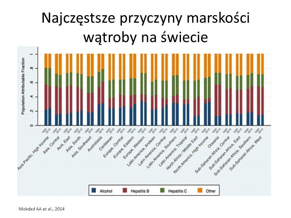 Trendy w liczbie pacjentów z odległymi następstwami HCV Wzrasta liczba osób z marskością, zdekompensowaną marskością wątroby oraz zachorowań na raka wątrobowokomórkowego W Polsce do roku 2030 spodziewamy się: – Spadku całkowitej liczby osób zakażonych (o 5% rocznie) – Wzrostu liczby przypadków marskości wątroby (o 50% rocznie) – Wzrostu liczby przypadków raka wątrobowokomórkowego (o 60% rocznie) Hatzakis A et.