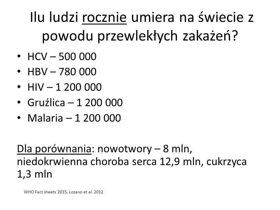 www.hcv.pzh.gov.pl Szerzenie się zakażeń HCV Populacja podatna Drogi szerzenia się Źródło Osoby zakażone Kontakt bezpośredni Nośnik: igły, strzykawki, narzędzia chirurgiczne etc.