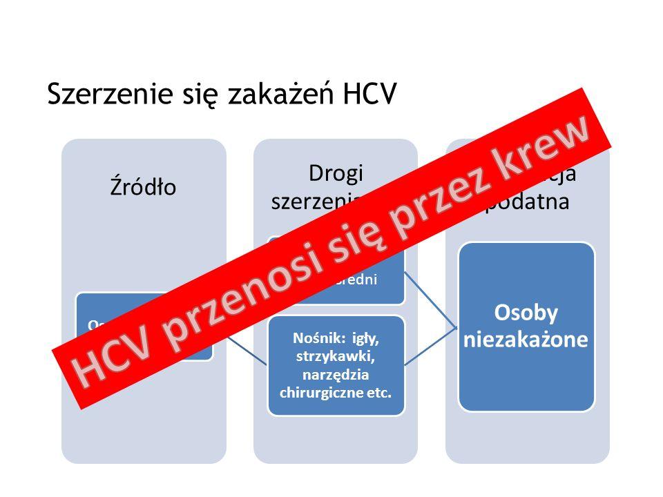 HCV NIE PRZENOSI się przez: kichanie i kaszel, trzymanie za ręce, trzymanie kogoś w objęciach, przytulanie, całowanie się, używanie tej samej toalety, wanny, prysznica, spożywanie żywności przygotowywanej przez osobę zakażoną HCV, pływanie w tym samym zbiorniku wodnym, zabawę z dziećmi, sport (jeśli nie dochodzi do uszkodzeń ciała).