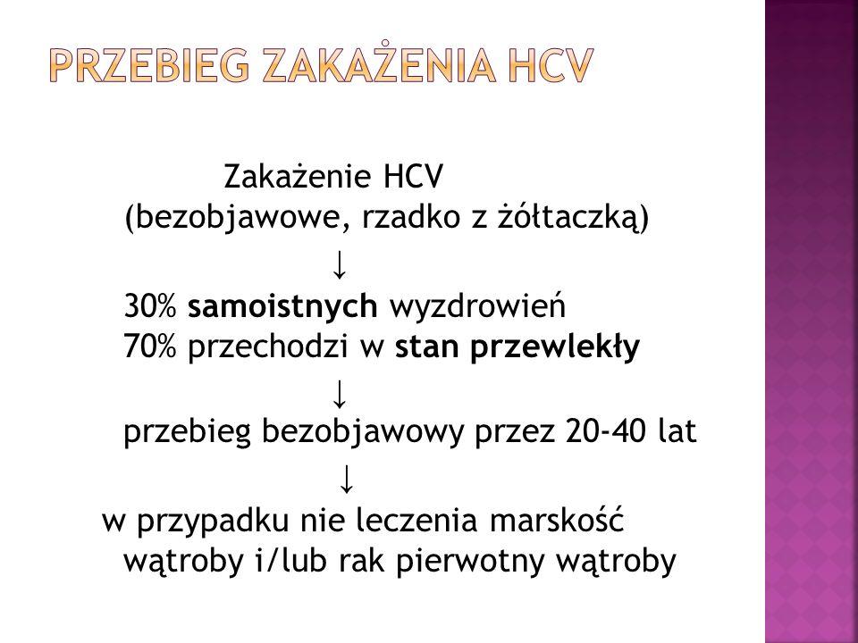 Zakażenie HCV (bezobjawowe, rzadko z żółtaczką) ↓ 30% samoistnych wyzdrowień 70% przechodzi w stan przewlekły ↓ przebieg bezobjawowy przez 20-40 lat ↓