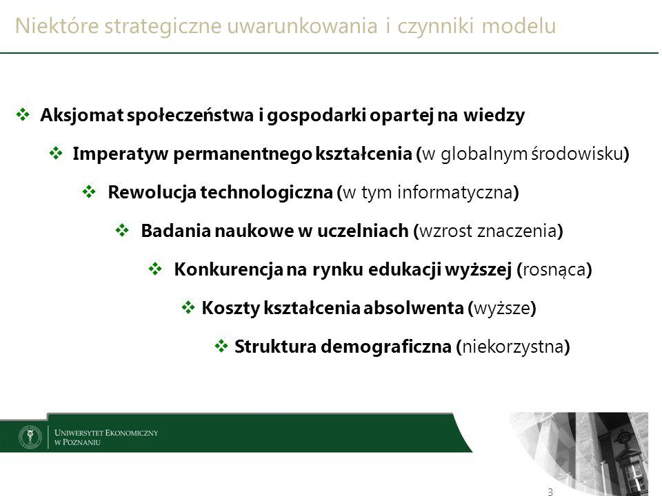 Niektóre strategiczne uwarunkowania i czynniki modelu 3  Aksjomat społeczeństwa i gospodarki opartej na wiedzy  Imperatyw permanentnego kształcenia (w globalnym środowisku)  Rewolucja technologiczna (w tym informatyczna)  Badania naukowe w uczelniach (wzrost znaczenia)  Konkurencja na rynku edukacji wyższej (rosnąca)  Koszty kształcenia absolwenta (wyższe)  Struktura demograficzna (niekorzystna)