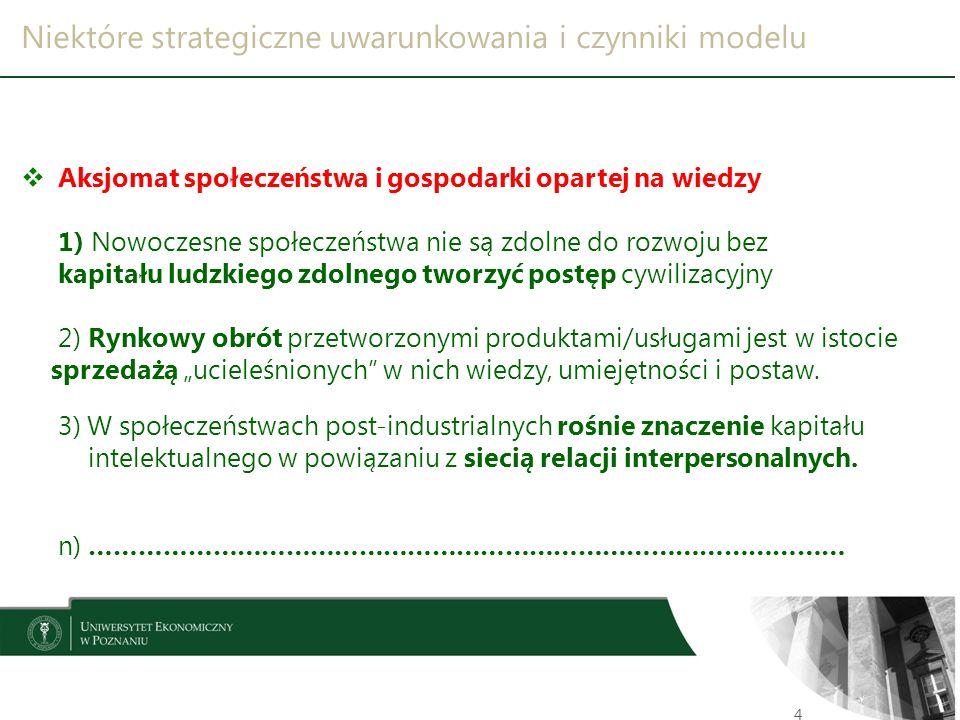 Niektóre strategiczne uwarunkowania i czynniki modelu 5  Imperatyw permanentnego kształcenia w globalnym środowisku 1) Projekcje przyszłości wskazują na konieczność kilkakrotnej zmiany zawodu i aktualizacji kompetencji niezbędnych w życiu codziennym 2) Bezwzględny wymóg ustawicznego kształcenia wymagać będzie: - zorganizowania modułowego systemu edukacji, - segmentacji oferty edukacyjnej z uwzględnieniem studiów I, II i III o, - wzbogacenie oferty kształcenia, które przystosowuje absolwenta do specyfiki jego cyklu życia i wymogów rynku pracy.