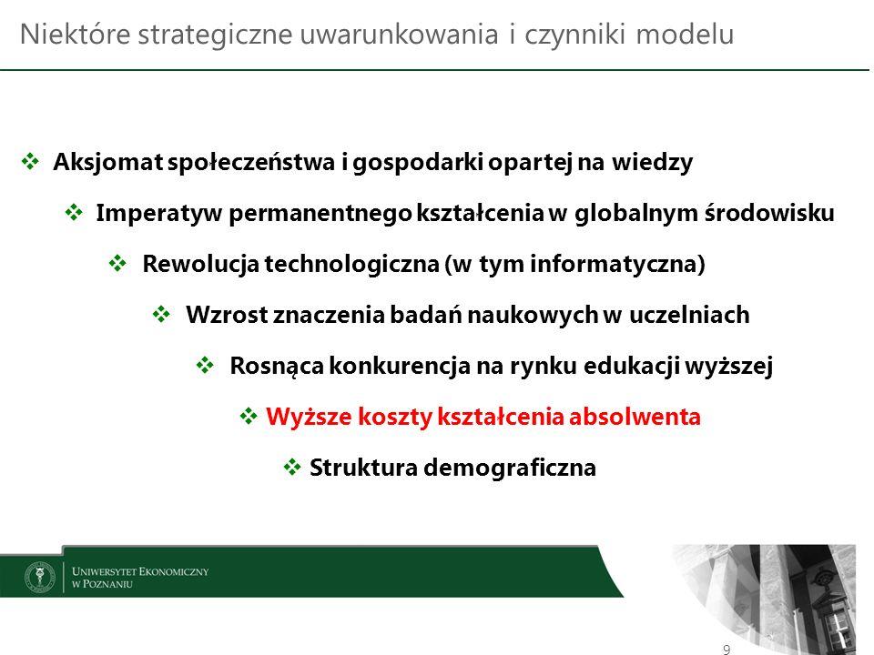 Niektóre strategiczne uwarunkowania i czynniki modelu 9  Aksjomat społeczeństwa i gospodarki opartej na wiedzy  Imperatyw permanentnego kształcenia w globalnym środowisku  Rewolucja technologiczna (w tym informatyczna)  Wzrost znaczenia badań naukowych w uczelniach  Rosnąca konkurencja na rynku edukacji wyższej  Wyższe koszty kształcenia absolwenta  Struktura demograficzna