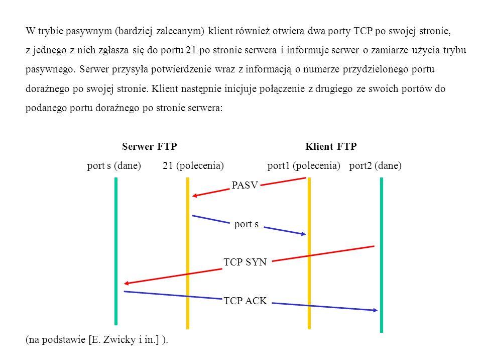 W trybie pasywnym (bardziej zalecanym) klient również otwiera dwa porty TCP po swojej stronie, z jednego z nich zgłasza się do portu 21 po stronie serwera i informuje serwer o zamiarze użycia trybu pasywnego.