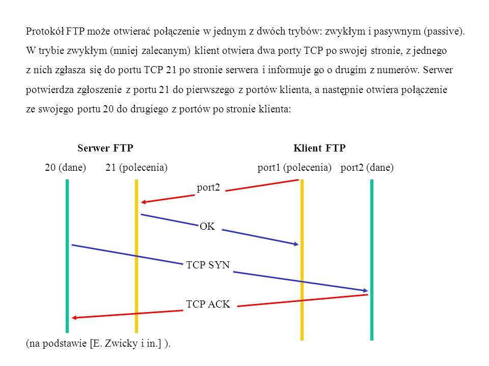 Protokół FTP może otwierać połączenie w jednym z dwóch trybów: zwykłym i pasywnym (passive).
