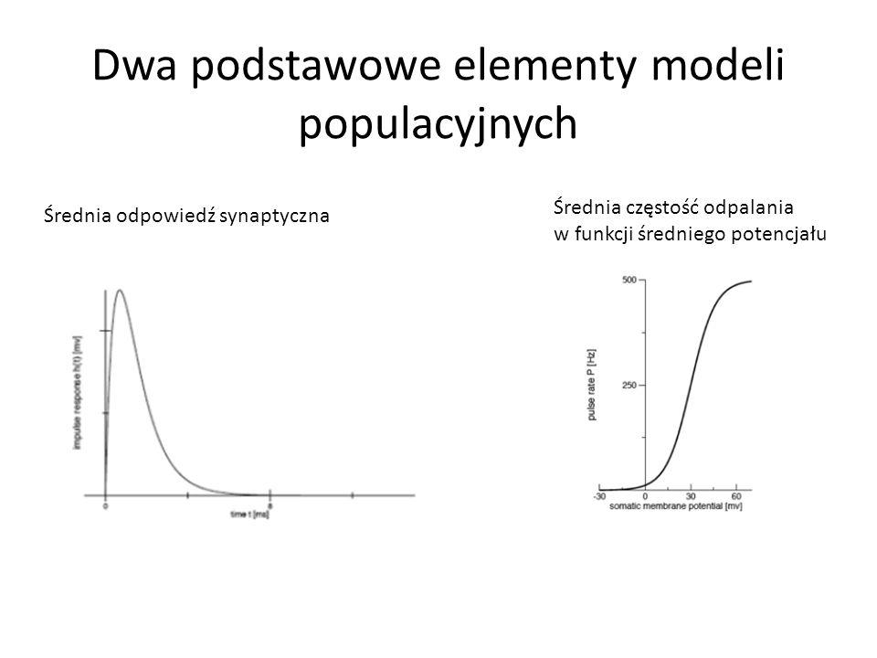 Dwa podstawowe elementy modeli populacyjnych Średnia odpowiedź synaptyczna Średnia częstość odpalania w funkcji średniego potencjału