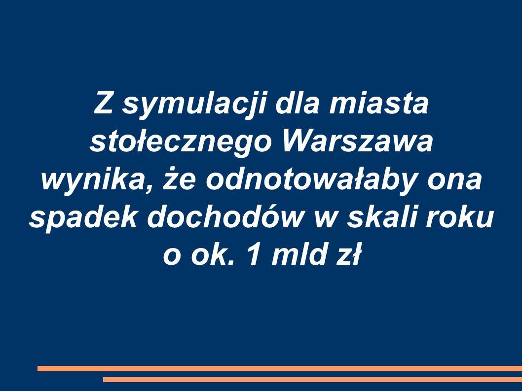 Z symulacji dla miasta stołecznego Warszawa wynika, że odnotowałaby ona spadek dochodów w skali roku o ok.