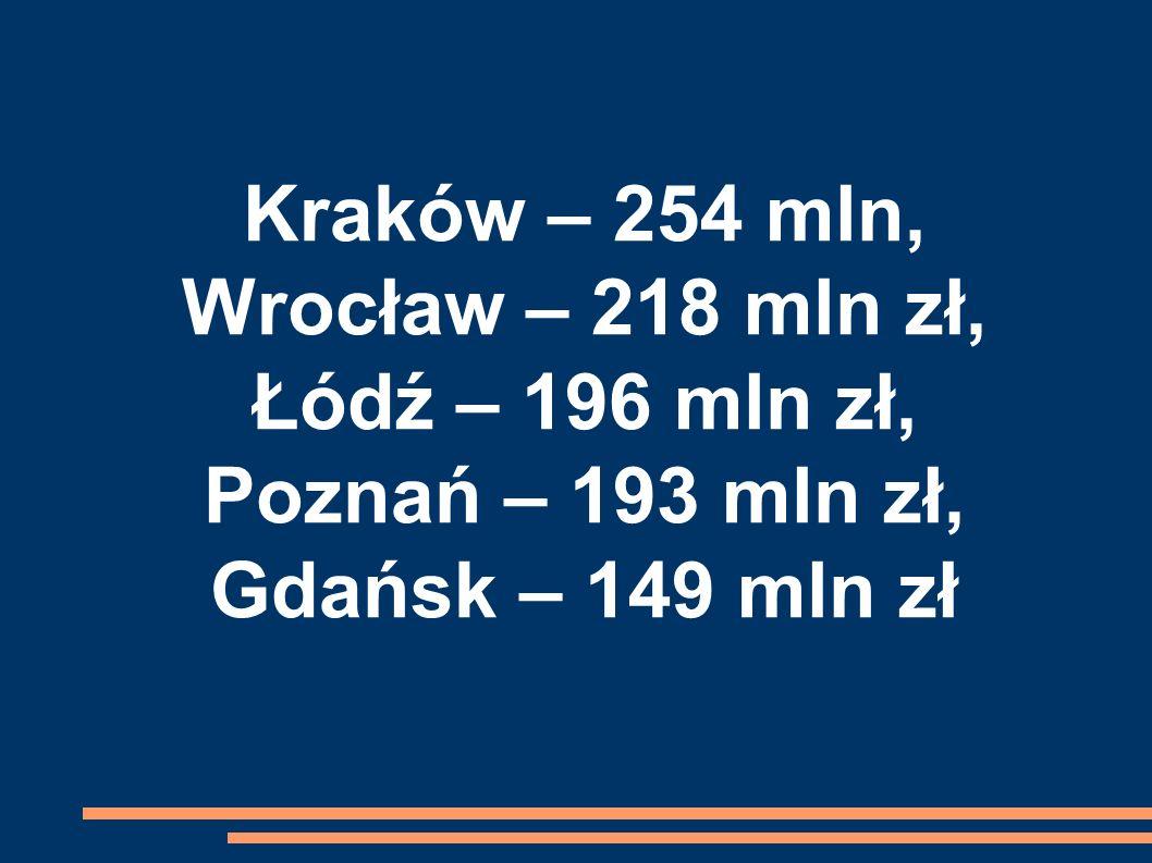 Kraków – 254 mln, Wrocław – 218 mln zł, Łódź – 196 mln zł, Poznań – 193 mln zł, Gdańsk – 149 mln zł
