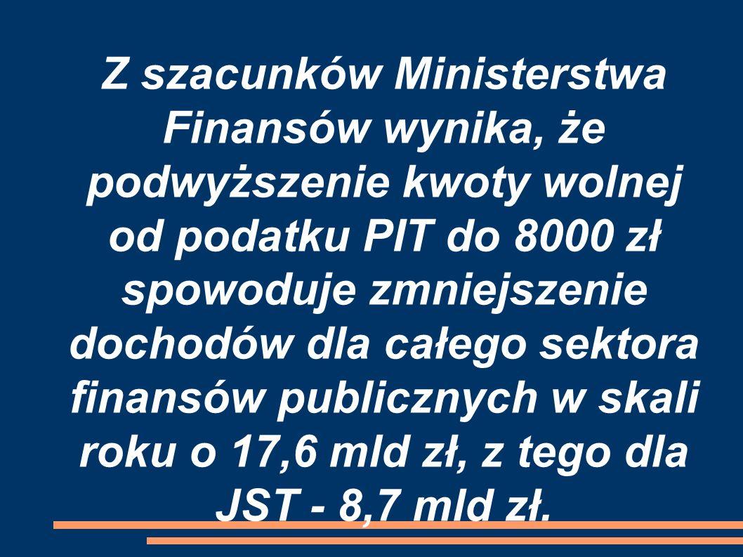 Z szacunków Ministerstwa Finansów wynika, że podwyższenie kwoty wolnej od podatku PIT do 8000 zł spowoduje zmniejszenie dochodów dla całego sektora finansów publicznych w skali roku o 17,6 mld zł, z tego dla JST - 8,7 mld zł.