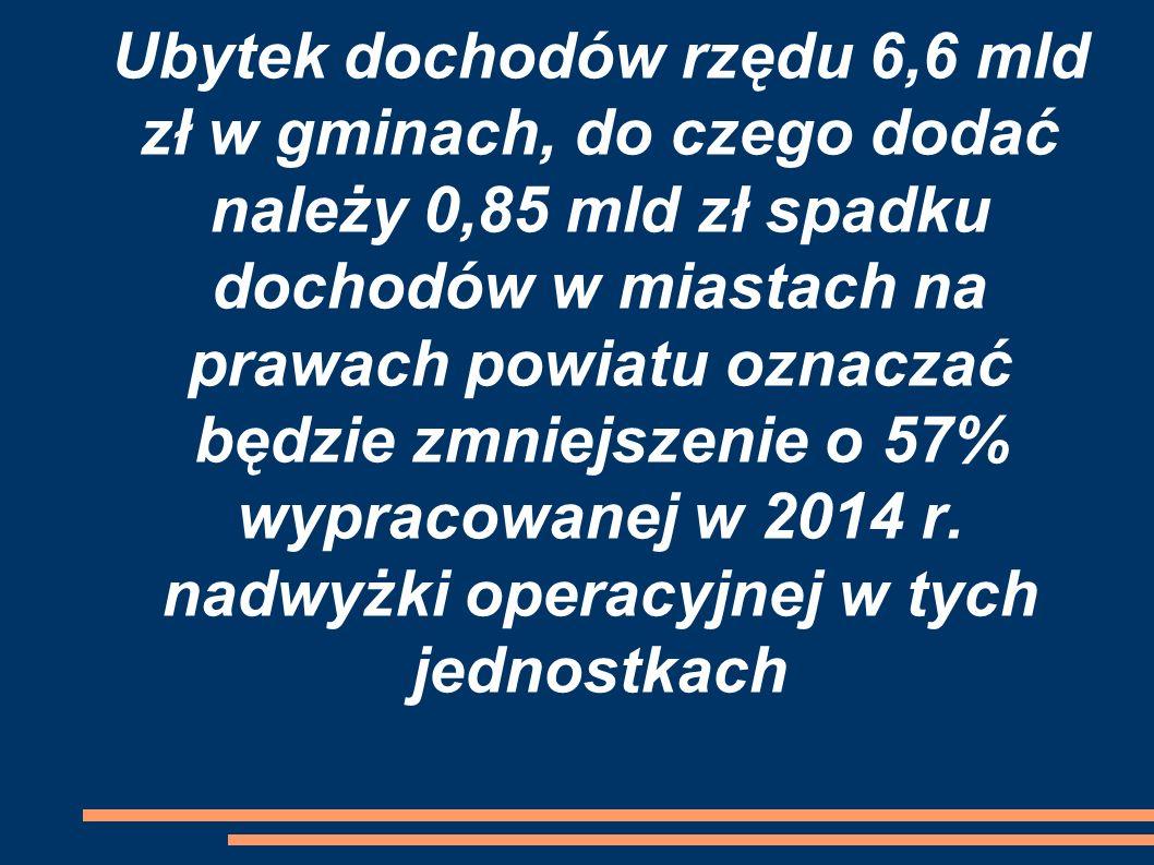 Ubytek dochodów rzędu 6,6 mld zł w gminach, do czego dodać należy 0,85 mld zł spadku dochodów w miastach na prawach powiatu oznaczać będzie zmniejszenie o 57% wypracowanej w 2014 r.