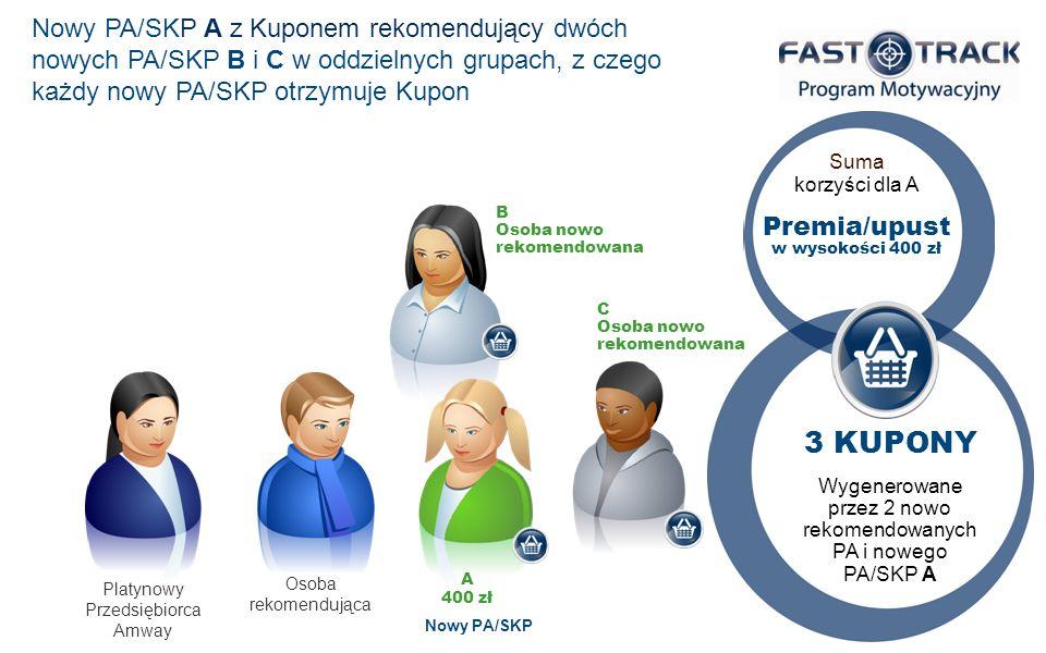 Premia/upust w wysokości 400 zł Suma korzyści dla A Wygenerowane przez 2 nowo rekomendowanych PA i nowego PA/SKP A 3 KUPONY Platynowy Przedsiębiorca A