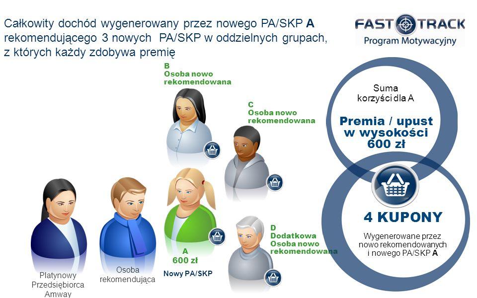Platynowy Przedsiębiorca Amway Osoba rekomendująca A 200 zł Nowy PA/SKP B Osoba nowo rekomendowana C Premia / upust o wartości 800 zł Suma korzyści dla A wygenerowanych przez nowo rekomendowanych i nowego PA/SKP A 5 KUPONÓW E Nowy PA/SKP może kontynuować proces zwiększania swoich zarobków, wprowadzając innych PA/SKP do oddzielnych grup, z których każdy zdobywa Kupon D