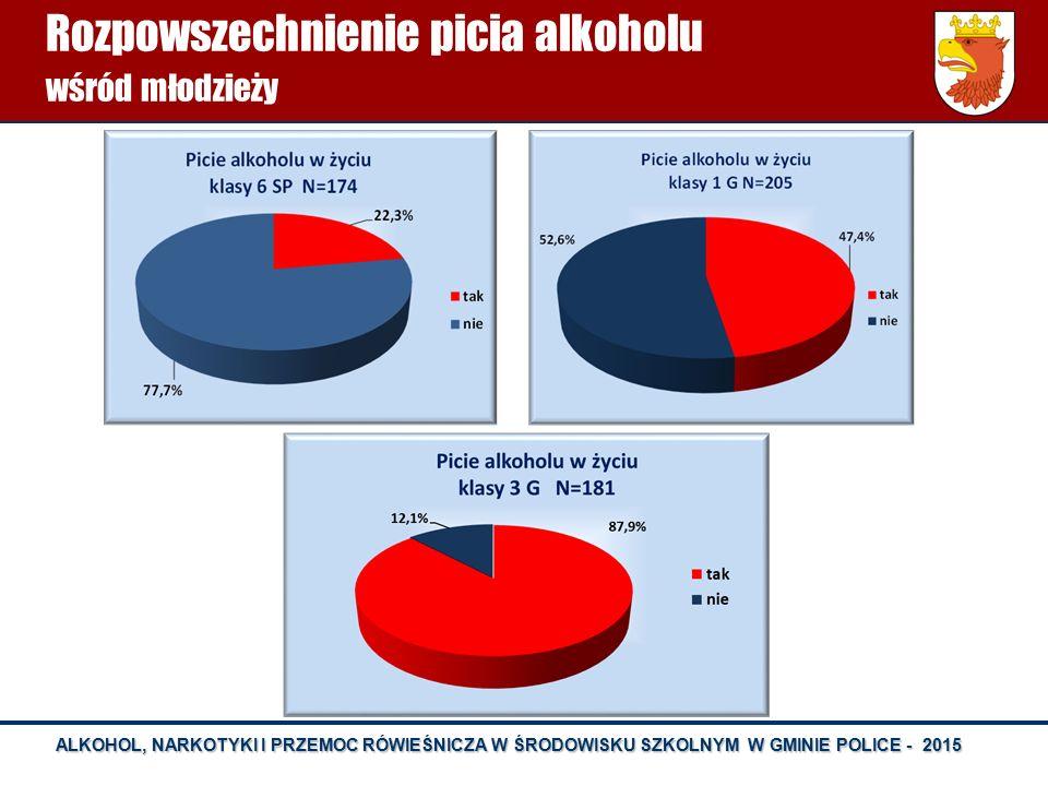ALKOHOL, NARKOTYKI I PRZEMOC RÓWIEŚNICZA W ŚRODOWISKU SZKOLNYM W GMINIE POLICE - 2015 Rozpowszechnienie picia alkoholu wśród młodzieży