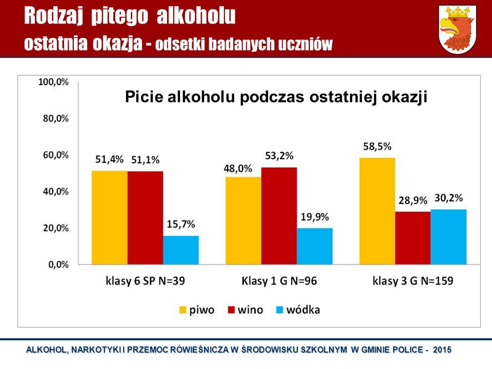 ALKOHOL, NARKOTYKI I PRZEMOC RÓWIEŚNICZA W ŚRODOWISKU SZKOLNYM W GMINIE POLICE - 2015 Rodzaj pitego alkoholu ostatnia okazja - odsetki badanych ucznió