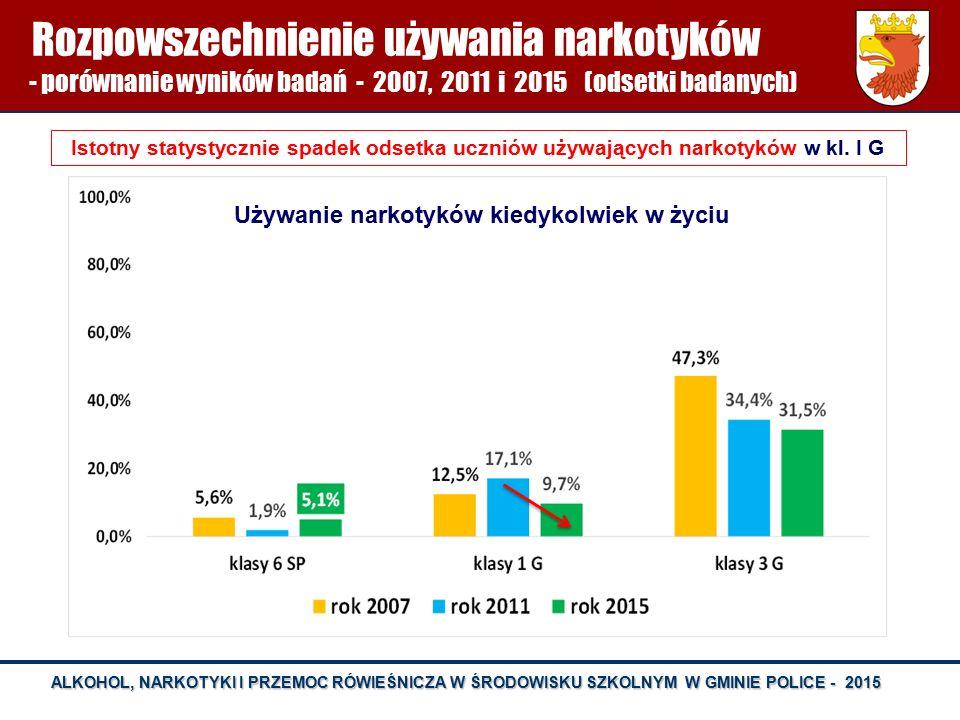 ALKOHOL, NARKOTYKI I PRZEMOC RÓWIEŚNICZA W ŚRODOWISKU SZKOLNYM W GMINIE POLICE - 2015 Rozpowszechnienie używania narkotyków - porównanie wyników badań