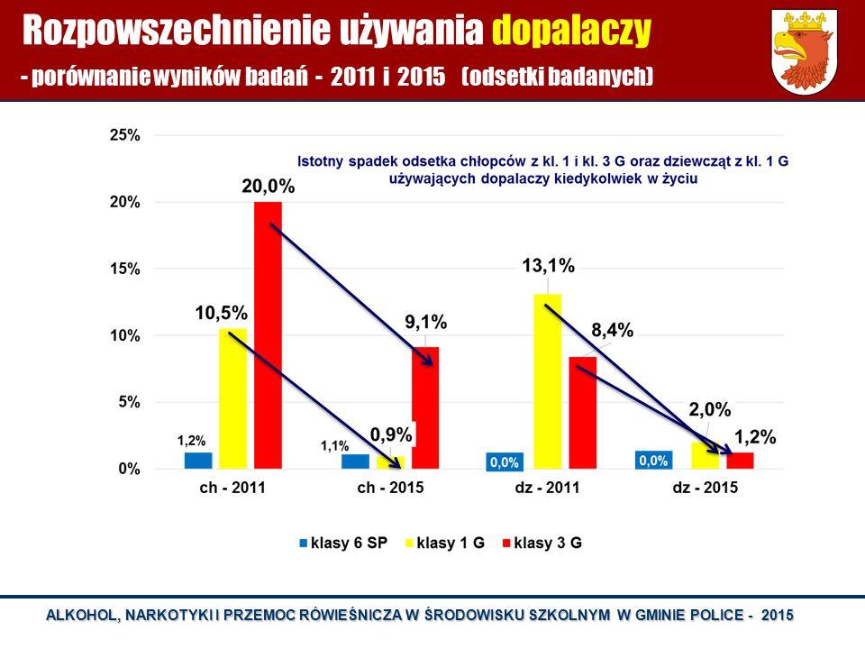 ALKOHOL, NARKOTYKI I PRZEMOC RÓWIEŚNICZA W ŚRODOWISKU SZKOLNYM W GMINIE POLICE - 2015 Rozpowszechnienie używania dopalaczy - porównanie wyników badań