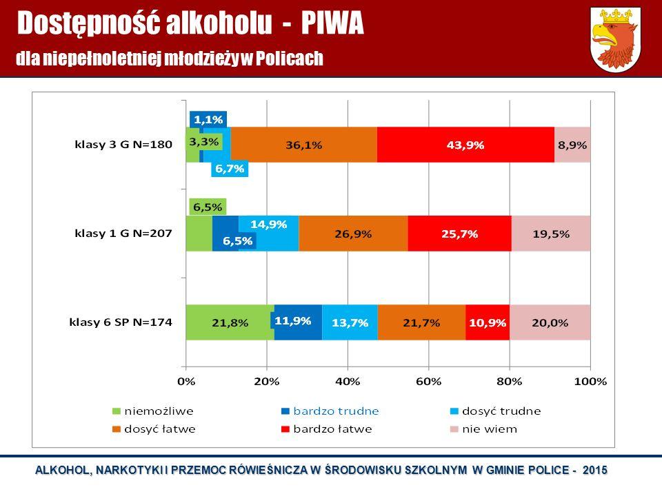 ALKOHOL, NARKOTYKI I PRZEMOC RÓWIEŚNICZA W ŚRODOWISKU SZKOLNYM W GMINIE POLICE - 2015 Dostępność alkoholu - PIWA dla niepełnoletniej młodzieży w Polic