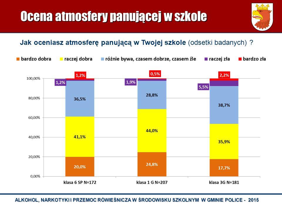 ALKOHOL, NARKOTYKI I PRZEMOC RÓWIEŚNICZA W ŚRODOWISKU SZKOLNYM W GMINIE POLICE - 2015 Rozpowszechnienie używania dopalaczy - porównanie wyników badań - 2011 i 2015 (odsetki badanych)