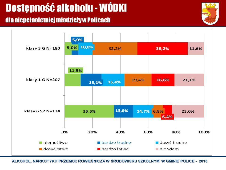 ALKOHOL, NARKOTYKI I PRZEMOC RÓWIEŚNICZA W ŚRODOWISKU SZKOLNYM W GMINIE POLICE - 2015 Dostępność alkoholu - WÓDKI dla niepełnoletniej młodzieży w Poli