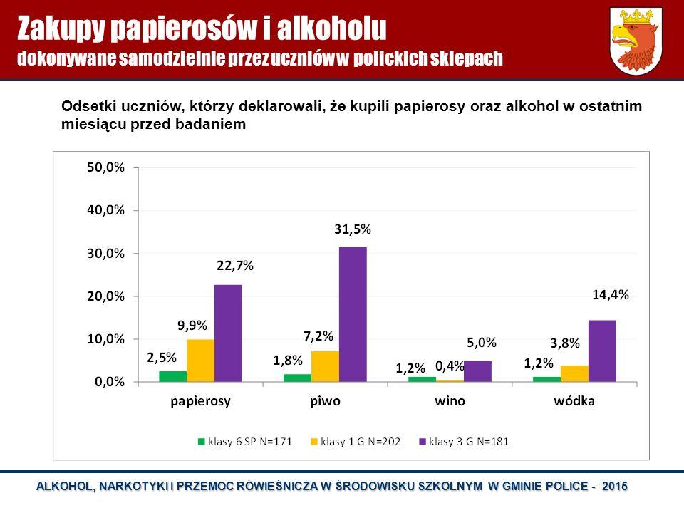 ALKOHOL, NARKOTYKI I PRZEMOC RÓWIEŚNICZA W ŚRODOWISKU SZKOLNYM W GMINIE POLICE - 2015 Zakupy papierosów i alkoholu dokonywane samodzielnie przez uczni