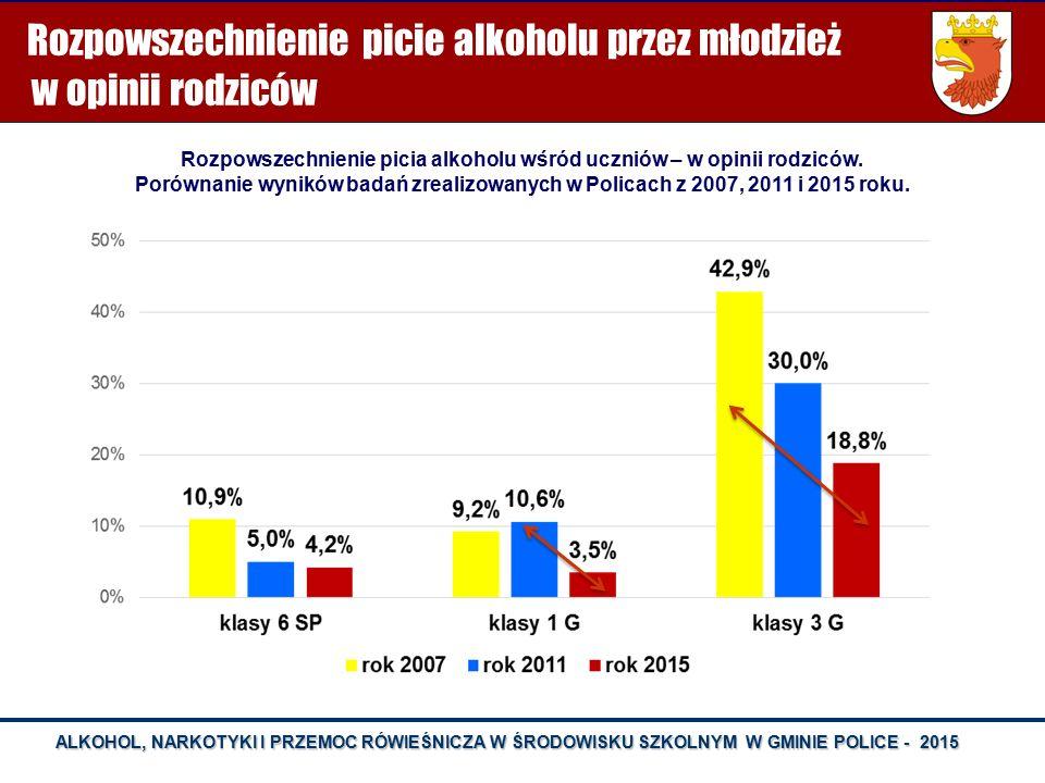 ALKOHOL, NARKOTYKI I PRZEMOC RÓWIEŚNICZA W ŚRODOWISKU SZKOLNYM W GMINIE POLICE - 2015 OFIARY PRZEMOCY W SZKOLE - KL. I gimnazjum – ZDARZENIA W CIĄGU O