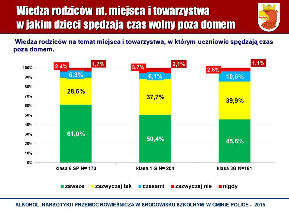 ALKOHOL, NARKOTYKI I PRZEMOC RÓWIEŚNICZA W ŚRODOWISKU SZKOLNYM W GMINIE POLICE - 2015 OFIARY PRZEMOCY W SZKOLE - KL.