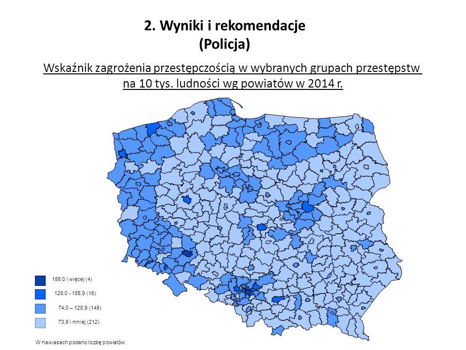 2. Wyniki i rekomendacje (Policja) Wskaźnik zagrożenia przestępczością w wybranych grupach przestępstw na 10 tys. ludności wg powiatów w 2014 r. 186,0