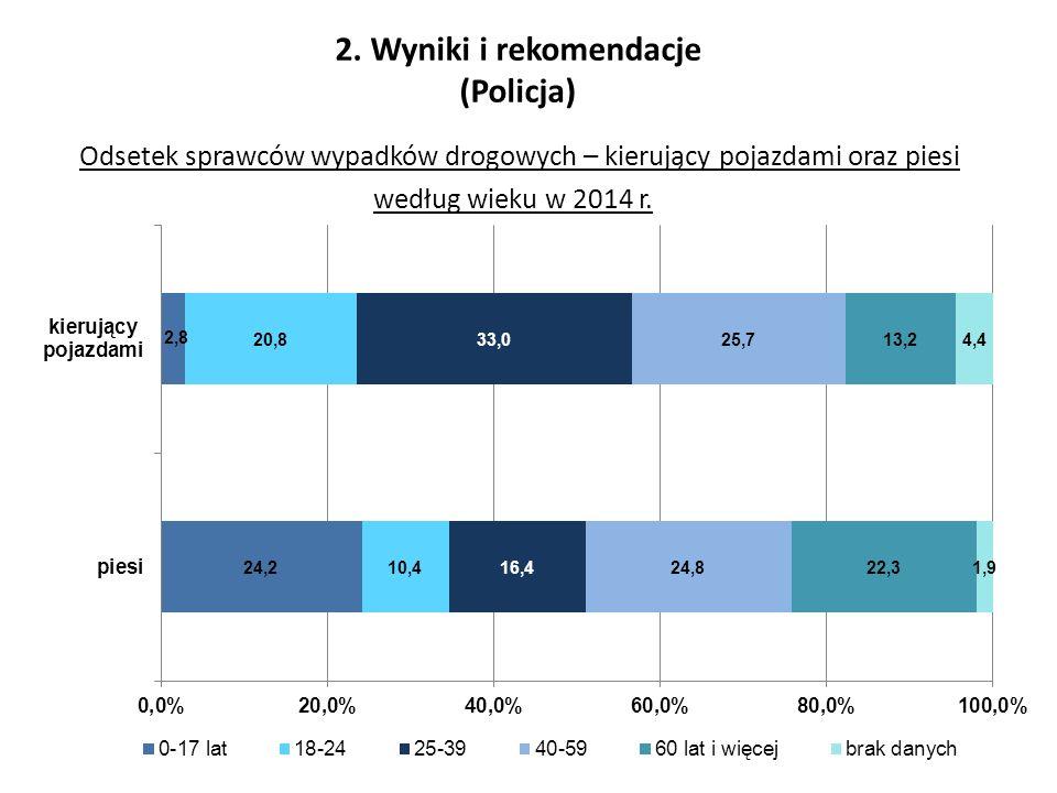 Odsetek sprawców wypadków drogowych – kierujący pojazdami oraz piesi według wieku w 2014 r.