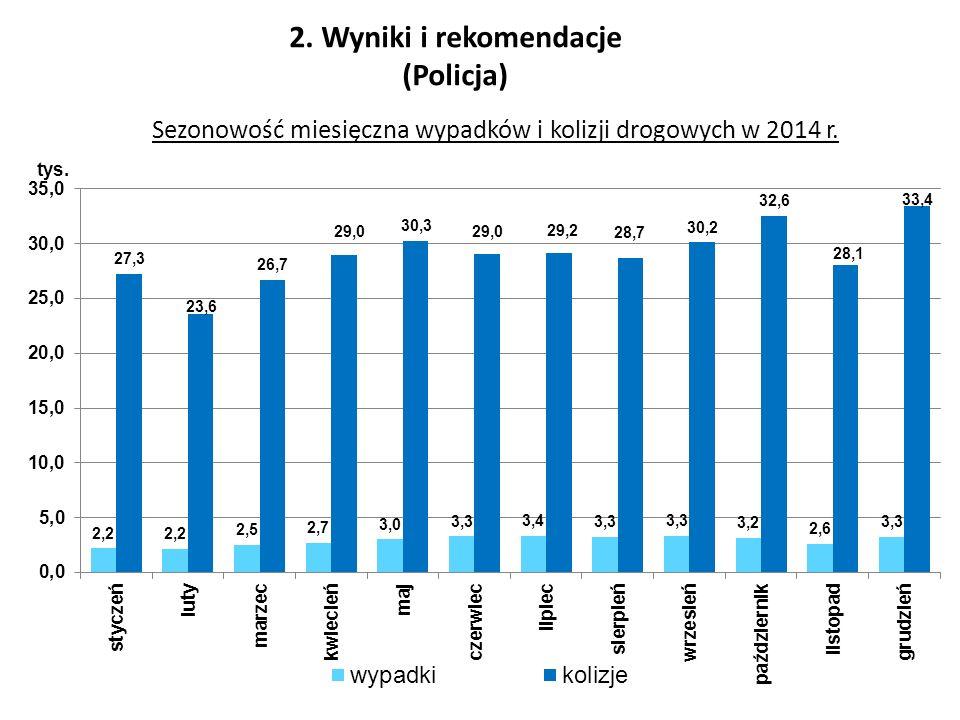 Sezonowość miesięczna wypadków i kolizji drogowych w 2014 r. 2. Wyniki i rekomendacje (Policja)