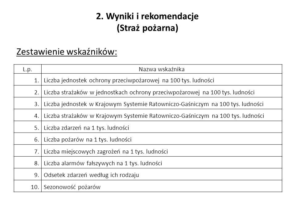 2. Wyniki i rekomendacje (Straż pożarna) Zestawienie wskaźników: L.p.Nazwa wskaźnika 1.Liczba jednostek ochrony przeciwpożarowej na 100 tys. ludności