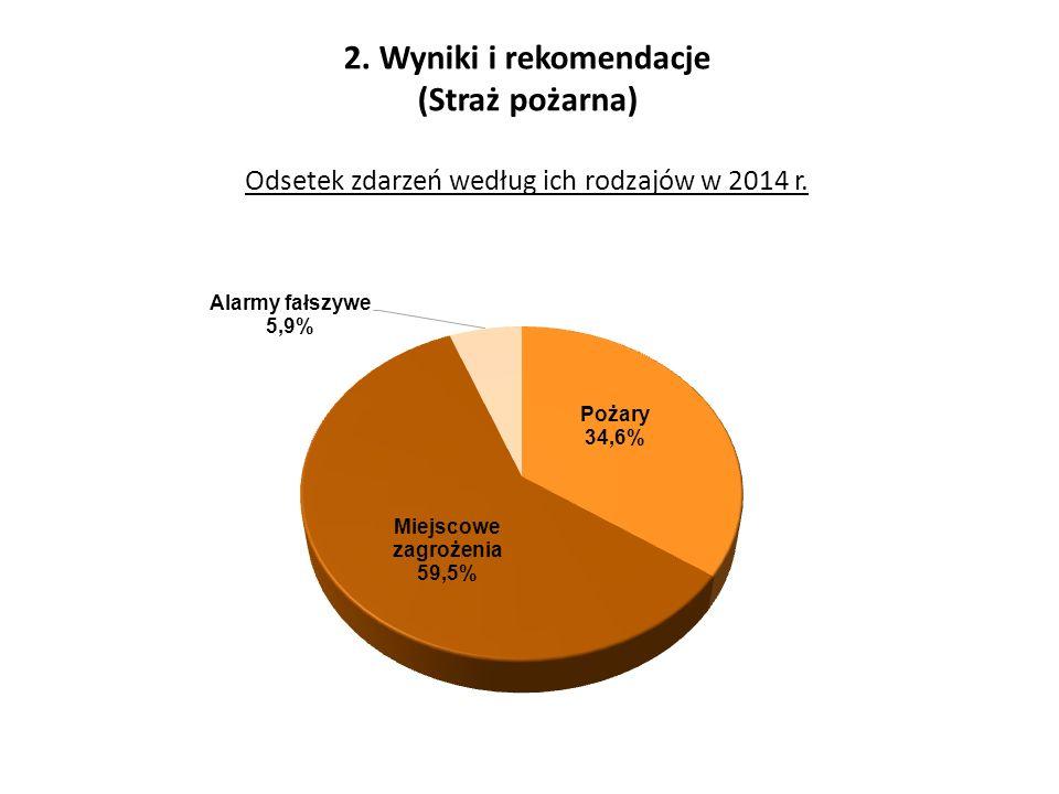 2. Wyniki i rekomendacje (Straż pożarna) Odsetek zdarzeń według ich rodzajów w 2014 r.
