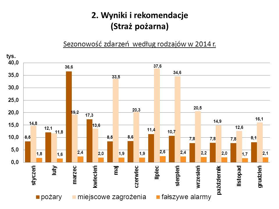 2. Wyniki i rekomendacje (Straż pożarna) Sezonowość zdarzeń według rodzajów w 2014 r.