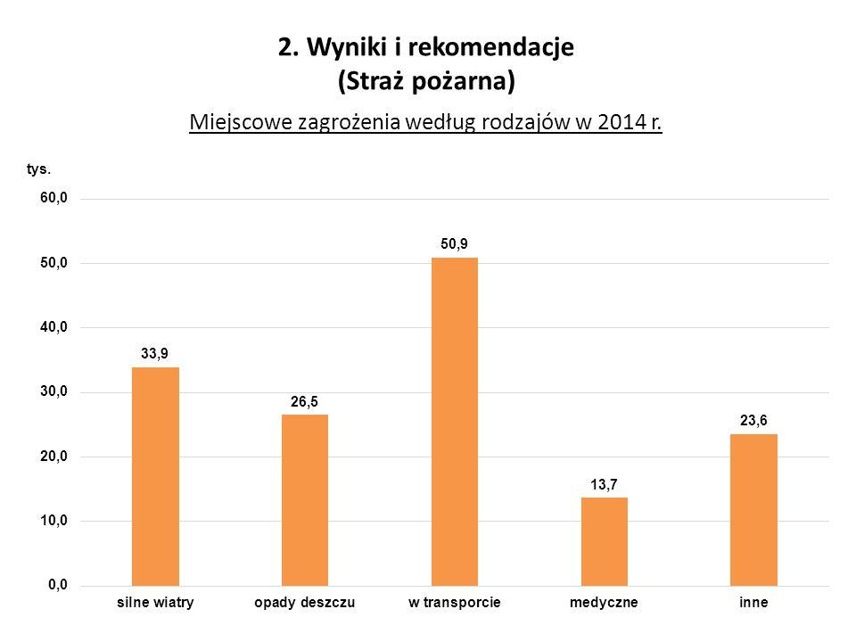 2. Wyniki i rekomendacje (Straż pożarna) Miejscowe zagrożenia według rodzajów w 2014 r.
