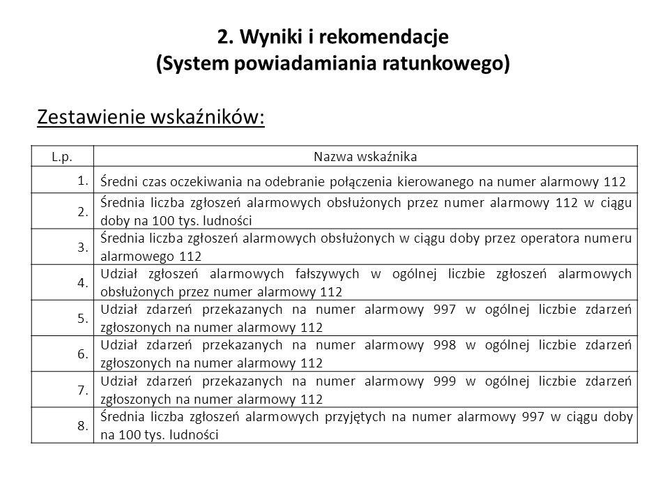 2. Wyniki i rekomendacje (System powiadamiania ratunkowego) Zestawienie wskaźników: L.p.Nazwa wskaźnika 1. Średni czas oczekiwania na odebranie połącz