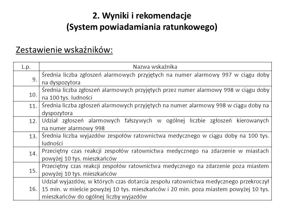 2. Wyniki i rekomendacje (System powiadamiania ratunkowego) Zestawienie wskaźników: L.p.Nazwa wskaźnika 9. Średnia liczba zgłoszeń alarmowych przyjęty