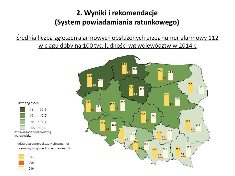 2. Wyniki i rekomendacje (System powiadamiania ratunkowego) Średnia liczba zgłoszeń alarmowych obsłużonych przez numer alarmowy 112 w ciągu doby na 10
