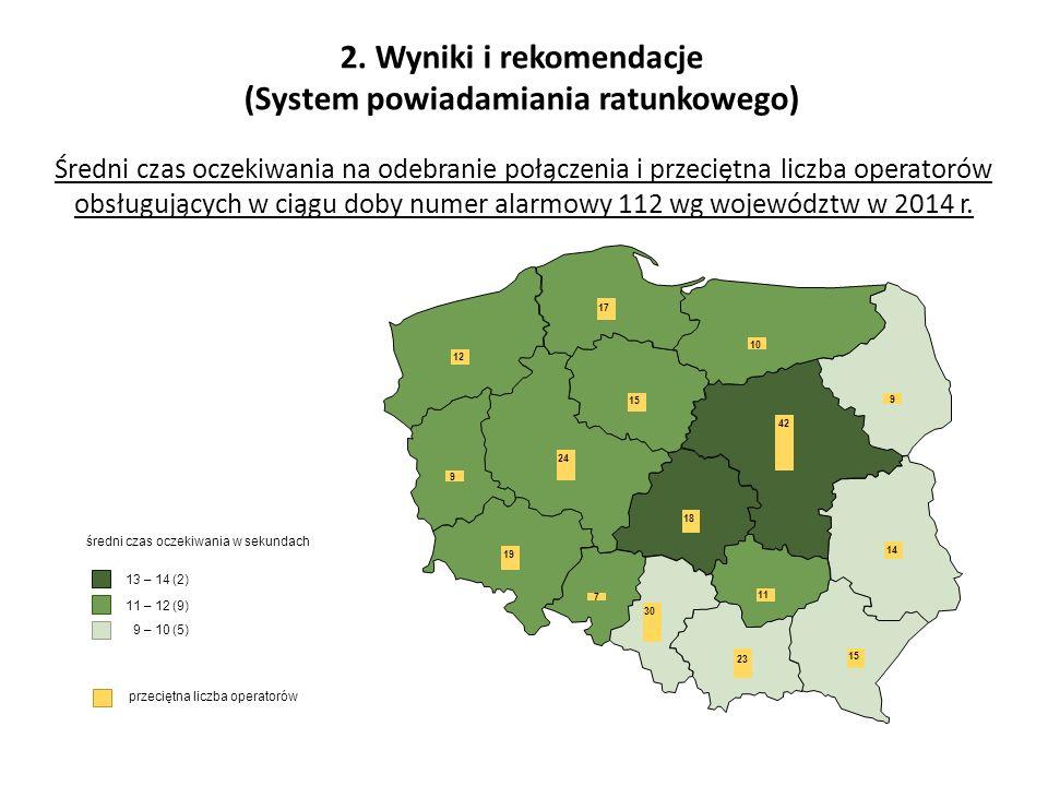 2. Wyniki i rekomendacje (System powiadamiania ratunkowego) Średni czas oczekiwania na odebranie połączenia i przeciętna liczba operatorów obsługujący