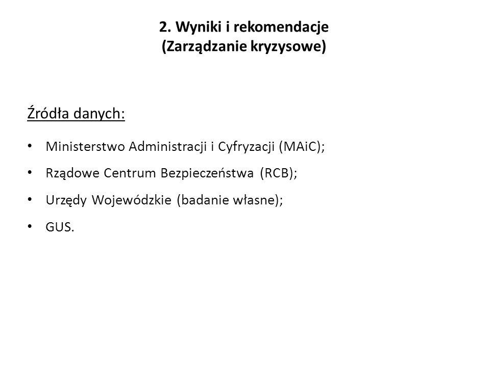 2. Wyniki i rekomendacje (Zarządzanie kryzysowe) Źródła danych: Ministerstwo Administracji i Cyfryzacji (MAiC); Rządowe Centrum Bezpieczeństwa (RCB);