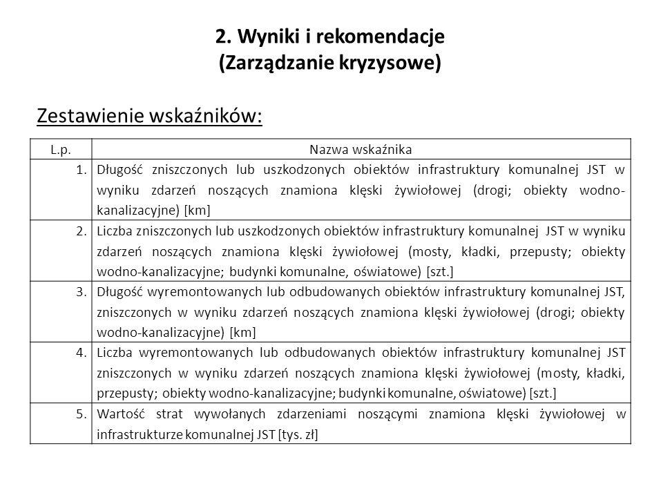2. Wyniki i rekomendacje (Zarządzanie kryzysowe) Zestawienie wskaźników: L.p.Nazwa wskaźnika 1.