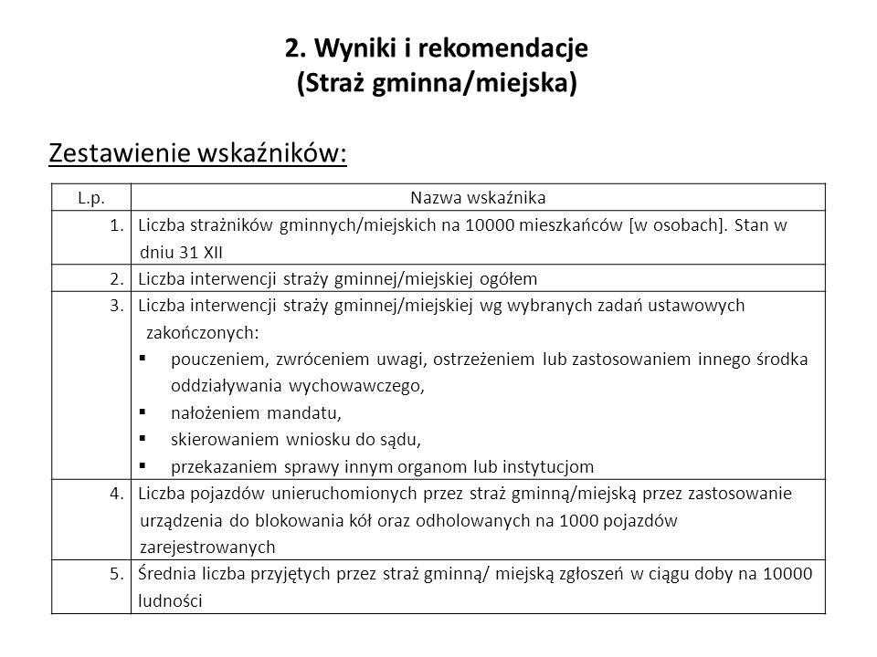 2. Wyniki i rekomendacje (Straż gminna/miejska) Zestawienie wskaźników: L.p.Nazwa wskaźnika 1.