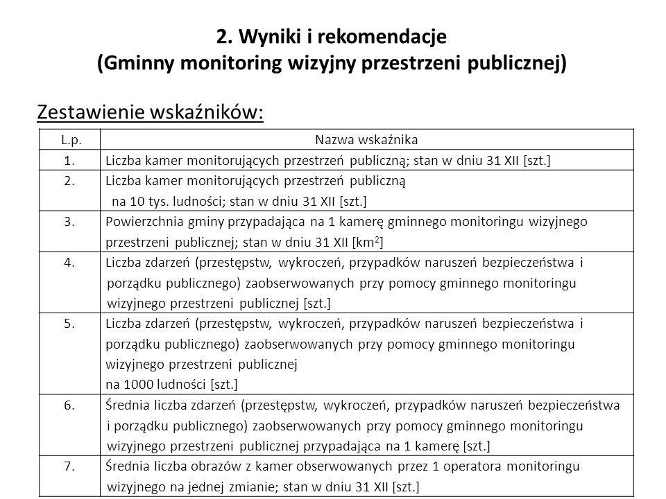 2. Wyniki i rekomendacje (Gminny monitoring wizyjny przestrzeni publicznej) Zestawienie wskaźników: L.p.Nazwa wskaźnika 1.Liczba kamer monitorujących