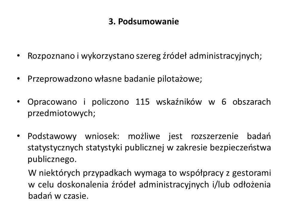 3. Podsumowanie Rozpoznano i wykorzystano szereg źródeł administracyjnych; Przeprowadzono własne badanie pilotażowe; Opracowano i policzono 115 wskaźn