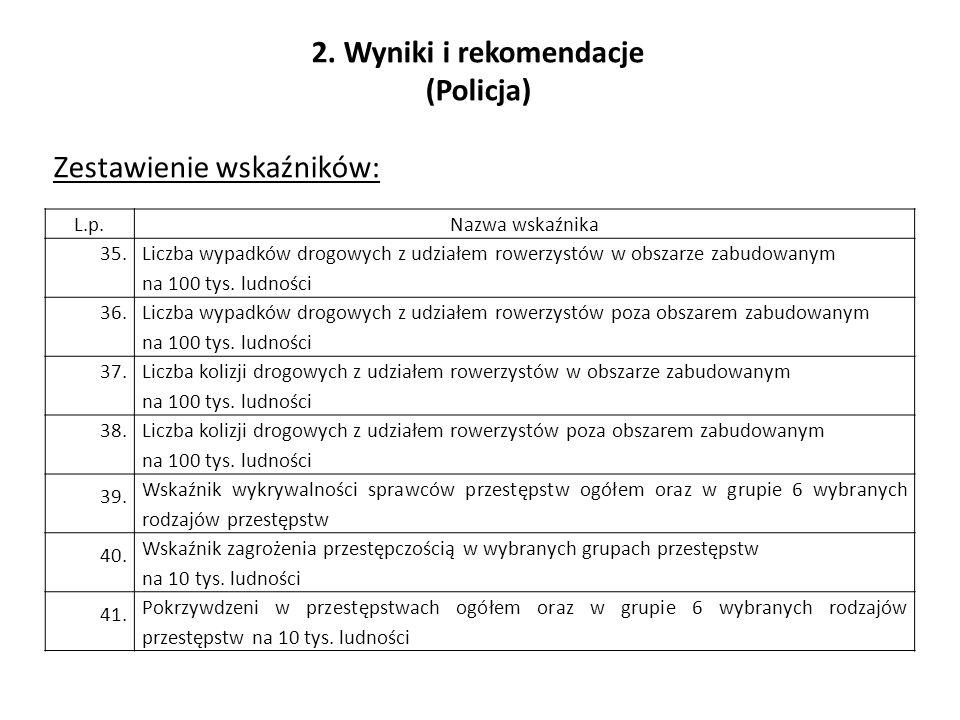 2. Wyniki i rekomendacje (Policja) Zestawienie wskaźników: L.p.Nazwa wskaźnika 35.