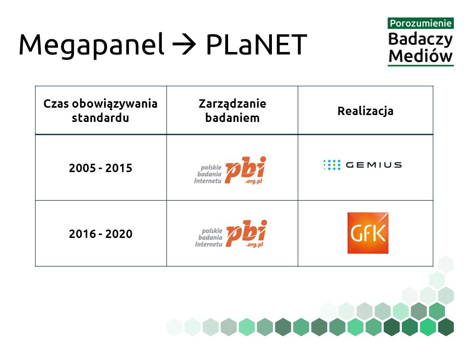 Megapanel  PLaNET Czas obowiązywania standardu Zarządzanie badaniem Realizacja 2005 - 2015 2016 - 2020