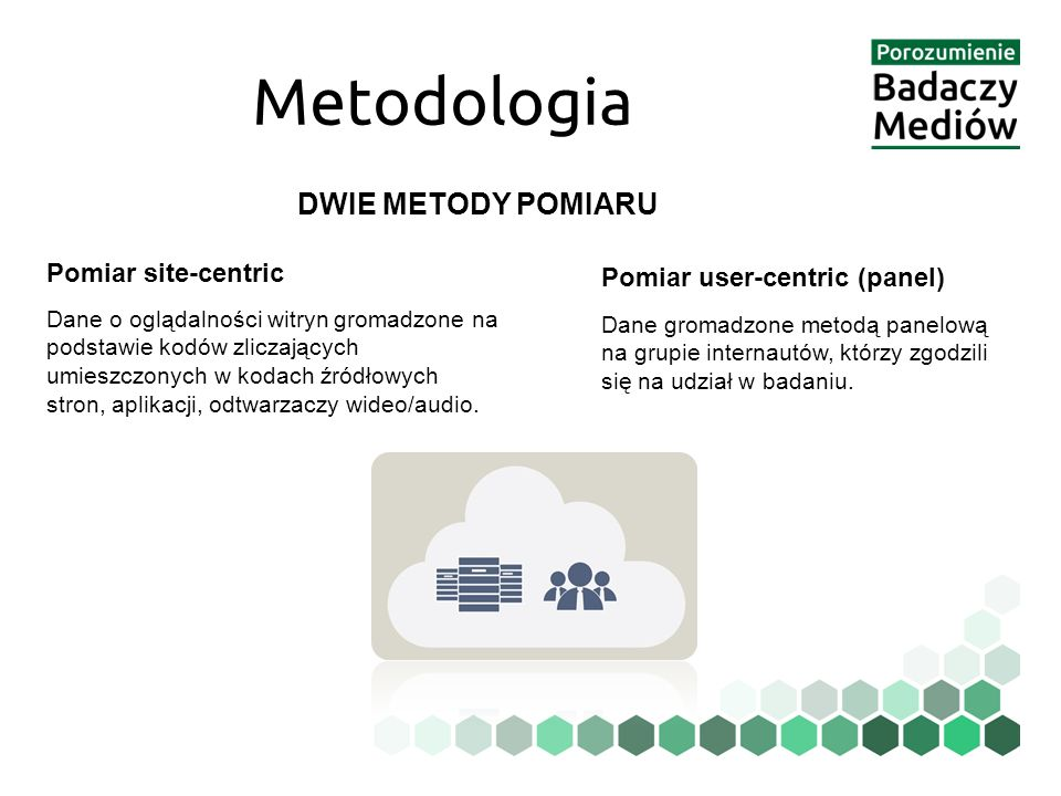 Metodologia DWIE METODY POMIARU Pomiar site-centric Dane o oglądalności witryn gromadzone na podstawie kodów zliczających umieszczonych w kodach źródłowych stron, aplikacji, odtwarzaczy wideo/audio.