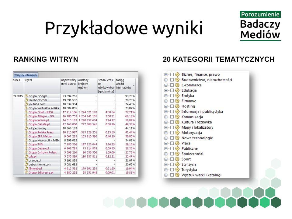 Przykładowe wyniki 20 KATEGORII TEMATYCZNYCHRANKING WITRYN