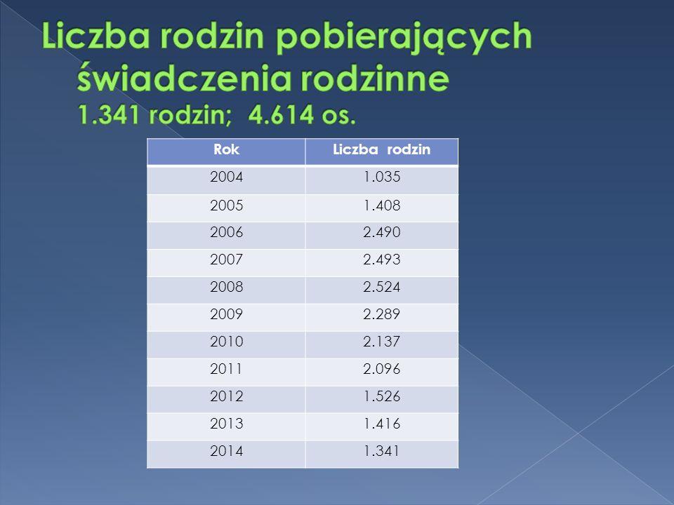 RokLiczba rodzin 2004 1.035 20051.408 20062.490 20072.493 20082.524 20092.289 20102.137 20112.096 20121.526 20131.416 20141.341